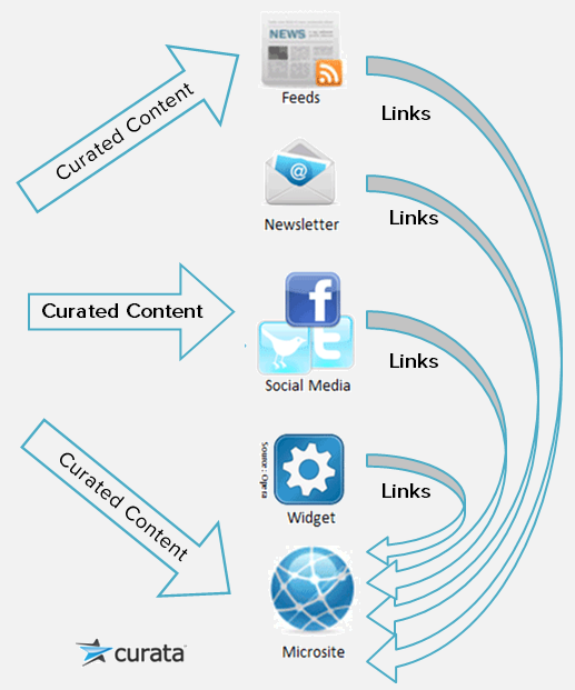 Content Curation Guidelines for Where to Share - Curata Blog