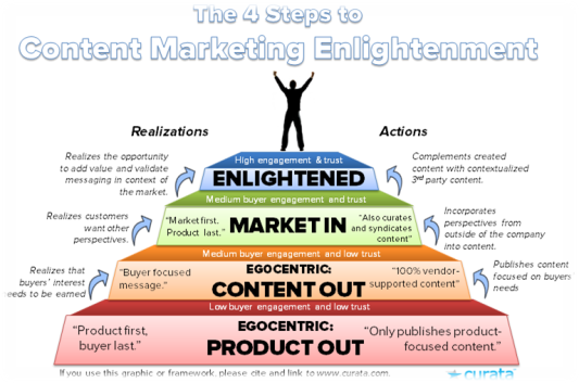 4 Steps to Content Marketing Englightenment by Curata