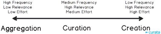 Aggregation-Curation-Creation Spectrum_Curata