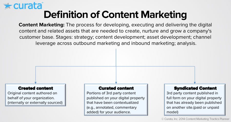 defitionofcontentmarketing