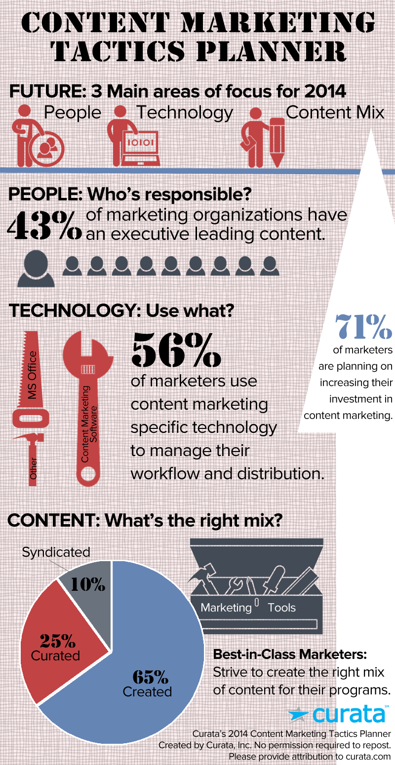contentmarketingtactics_infographic_tools
