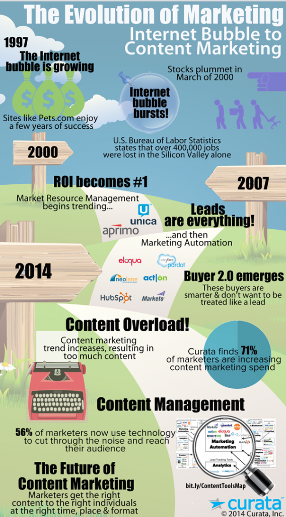 MarketingEvolutionTimeline