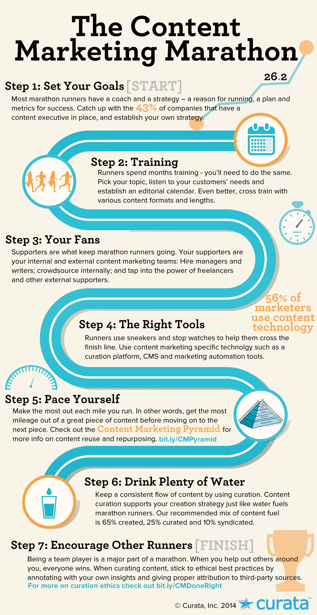 The Content Marketing Marathon [Infographic] - Curata Blog