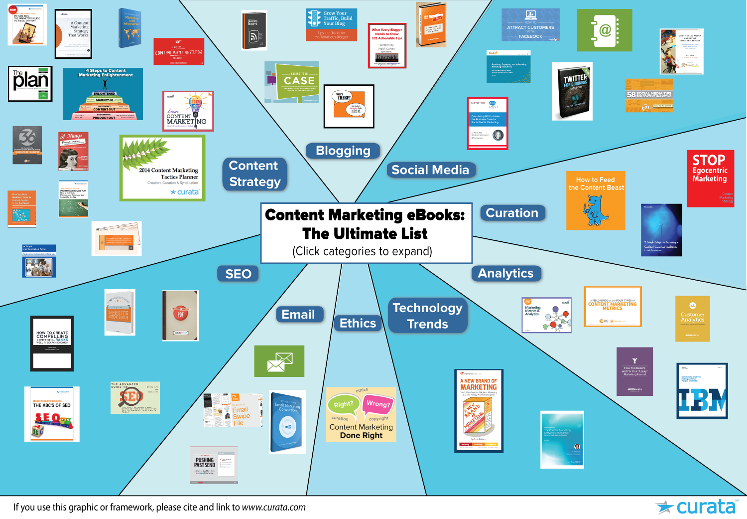 content marketing eBooks graphic