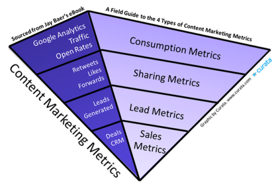 Field-Guide-4-Types-of-Content-Mktg-Metrics