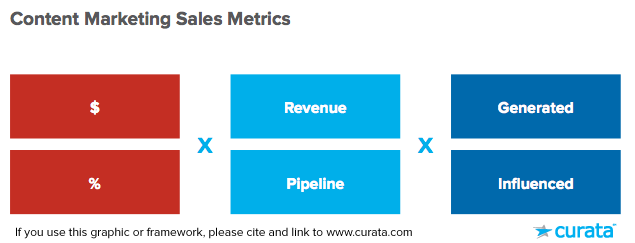 content-marketing-sales-metrics