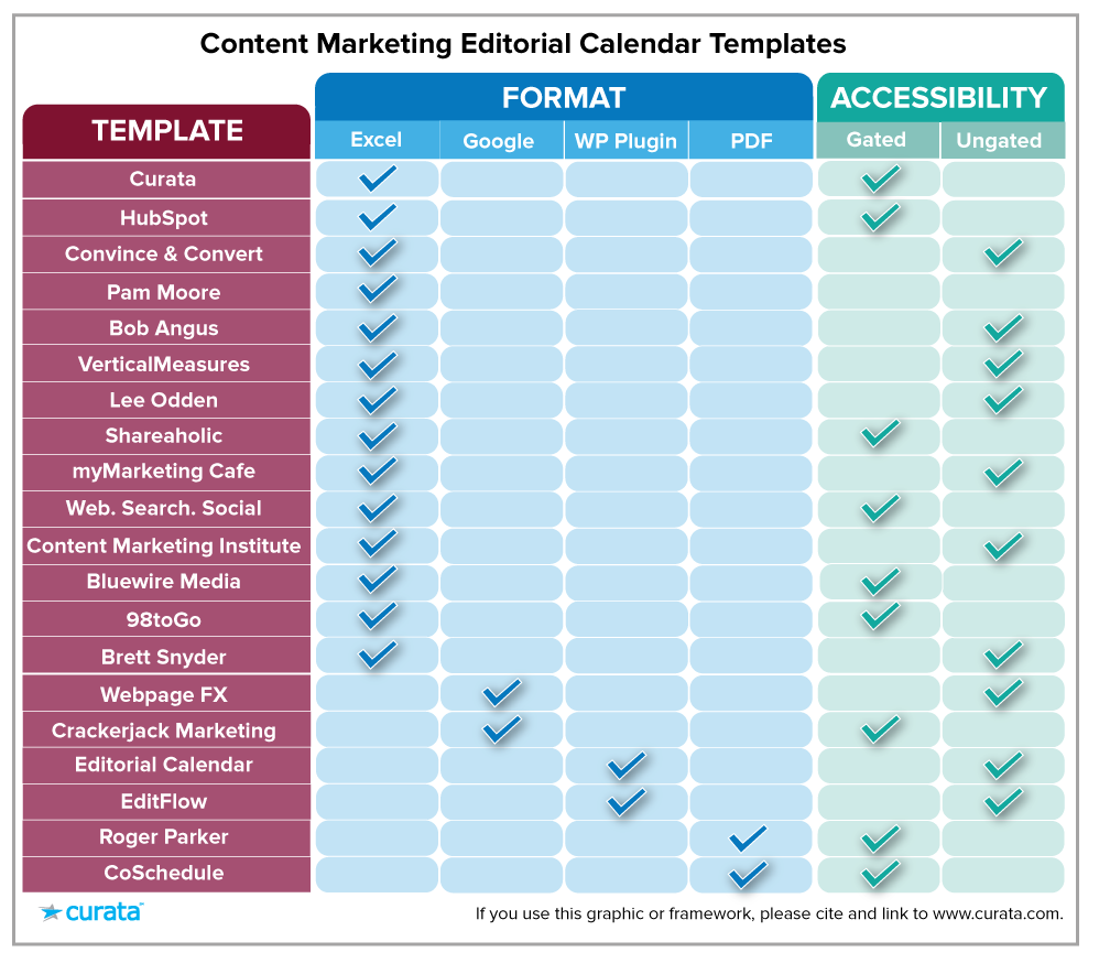 Content Marketing Editorial Calendar Template List