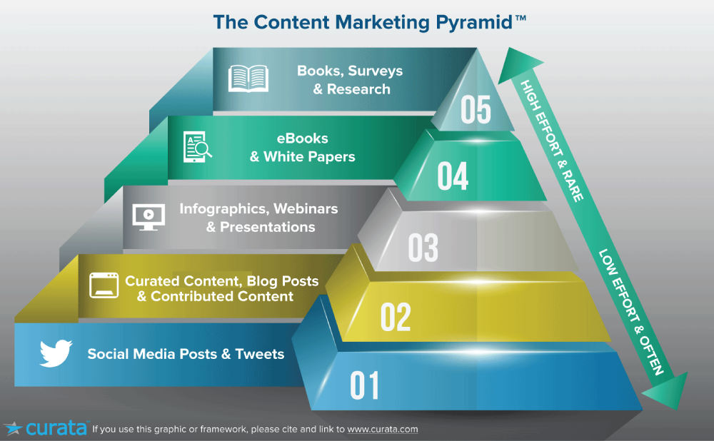 content-marketing-pyramid