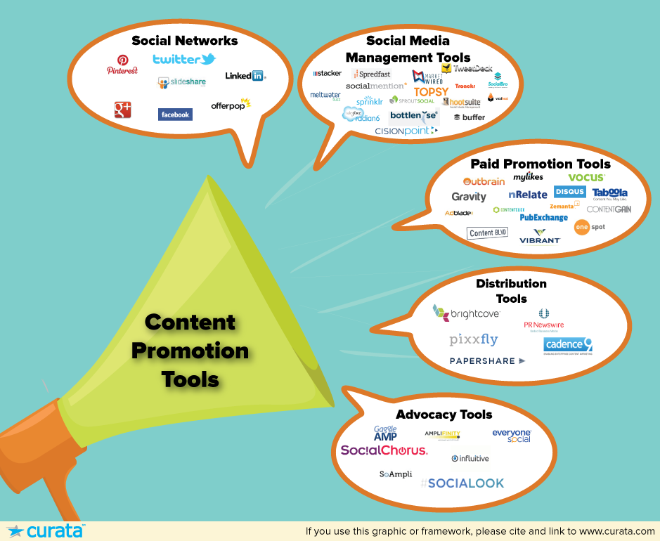 content promotion tools