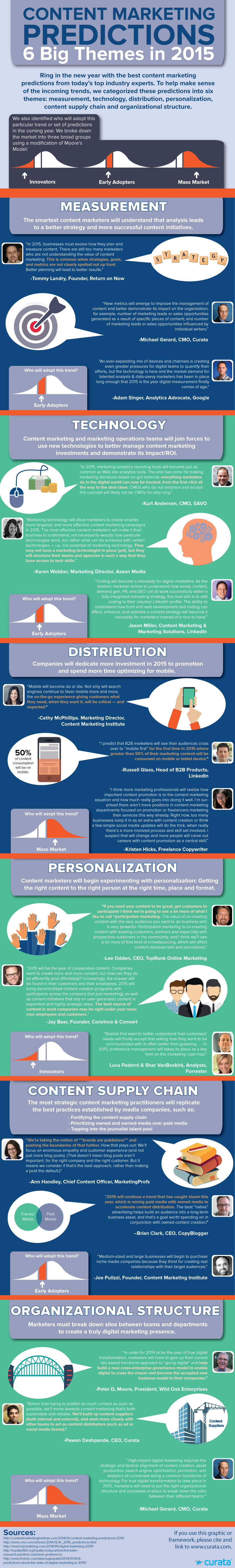 infographic, content marketing, technology, future, distribution, promotion