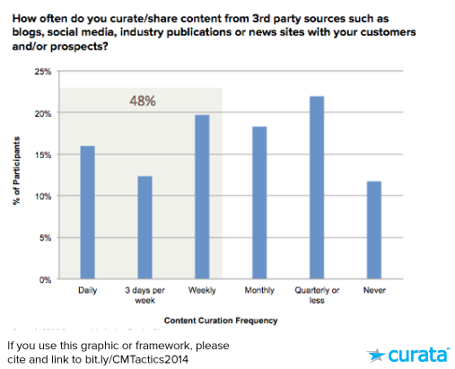 curation-graph