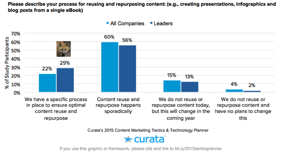 content marketing repurpose