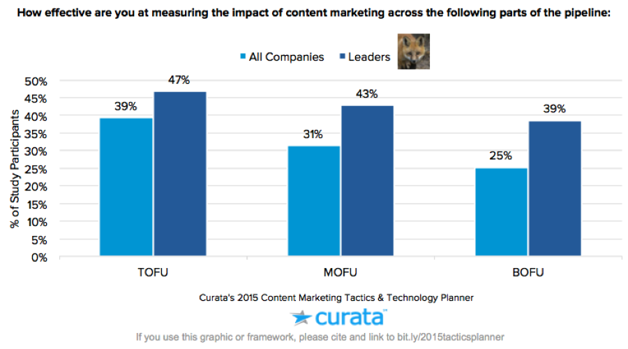 content measurement