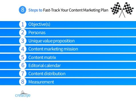 fast-track-your-content-marketing-plan-32-638