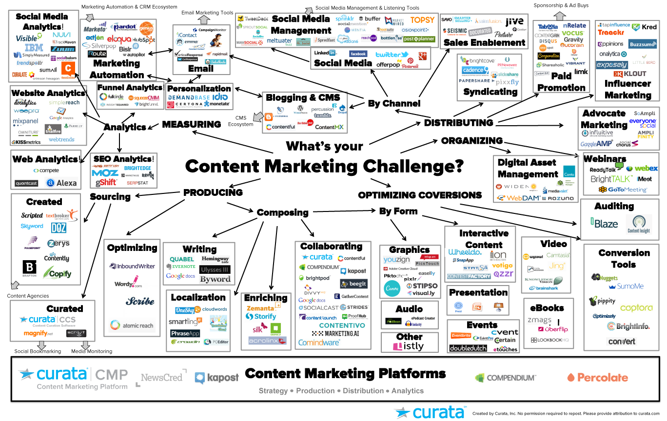 Content Marketing Tools - The Ultimate List for Beginners