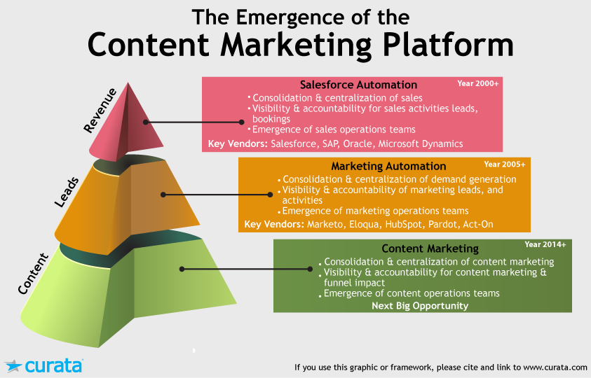 content marketing platform structure
