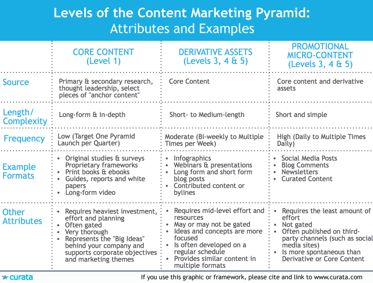 content-marketing-pyramid-attributes