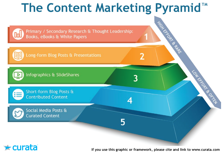 The Content Marketing Pyramid - key to content strategy