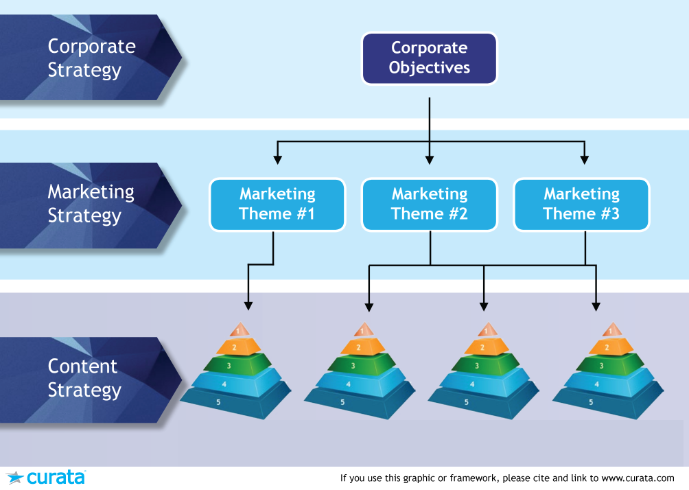 content marketing strategy framework from curata (via chaosmap)