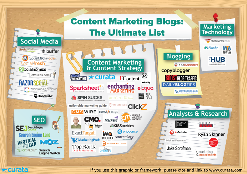 content-marketing-blogs-the-ultimate-list