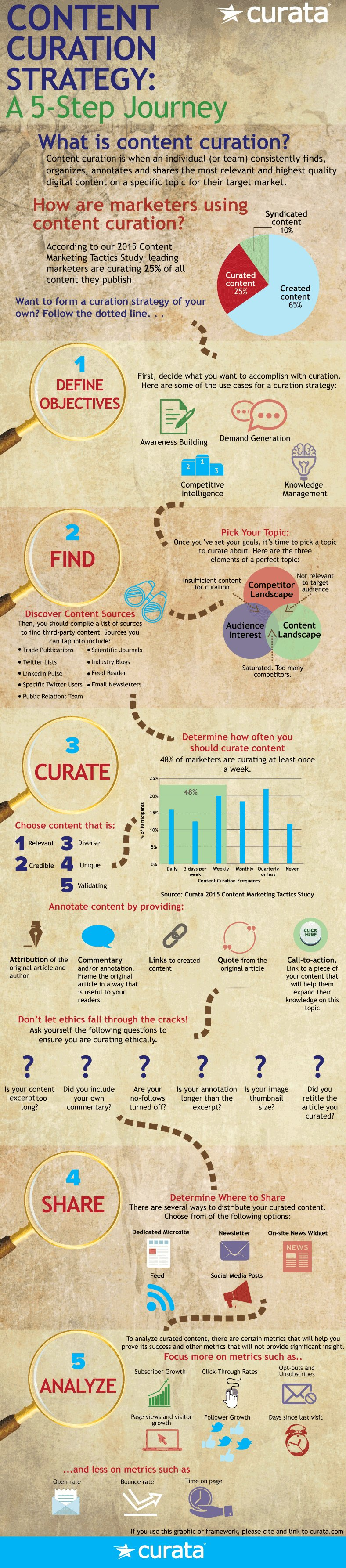 curation-infographic52