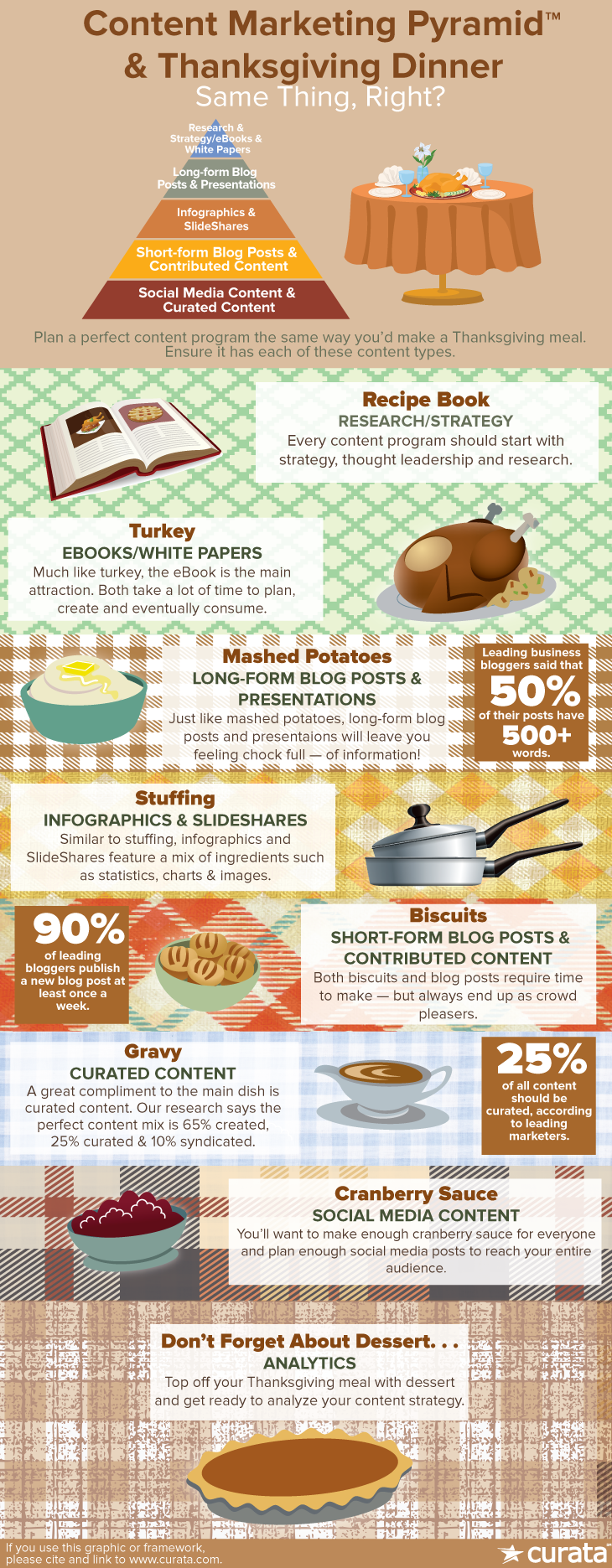 thanksgiving, content marketing