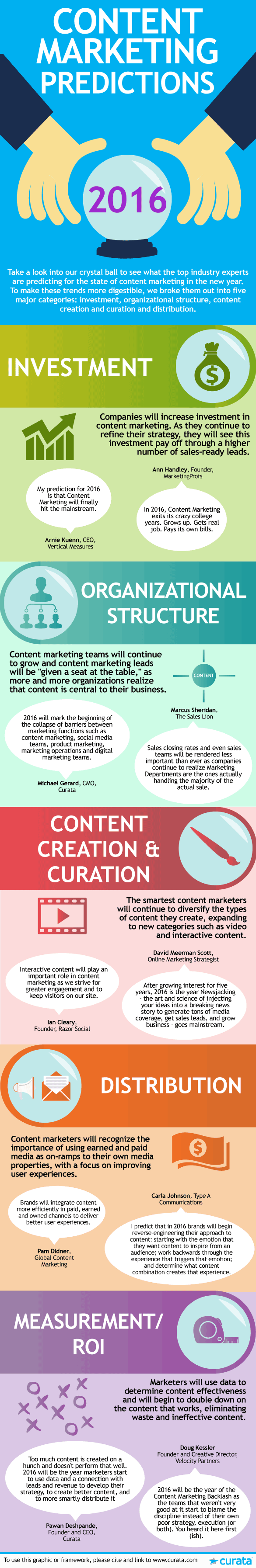content-marketing-predictions-2016