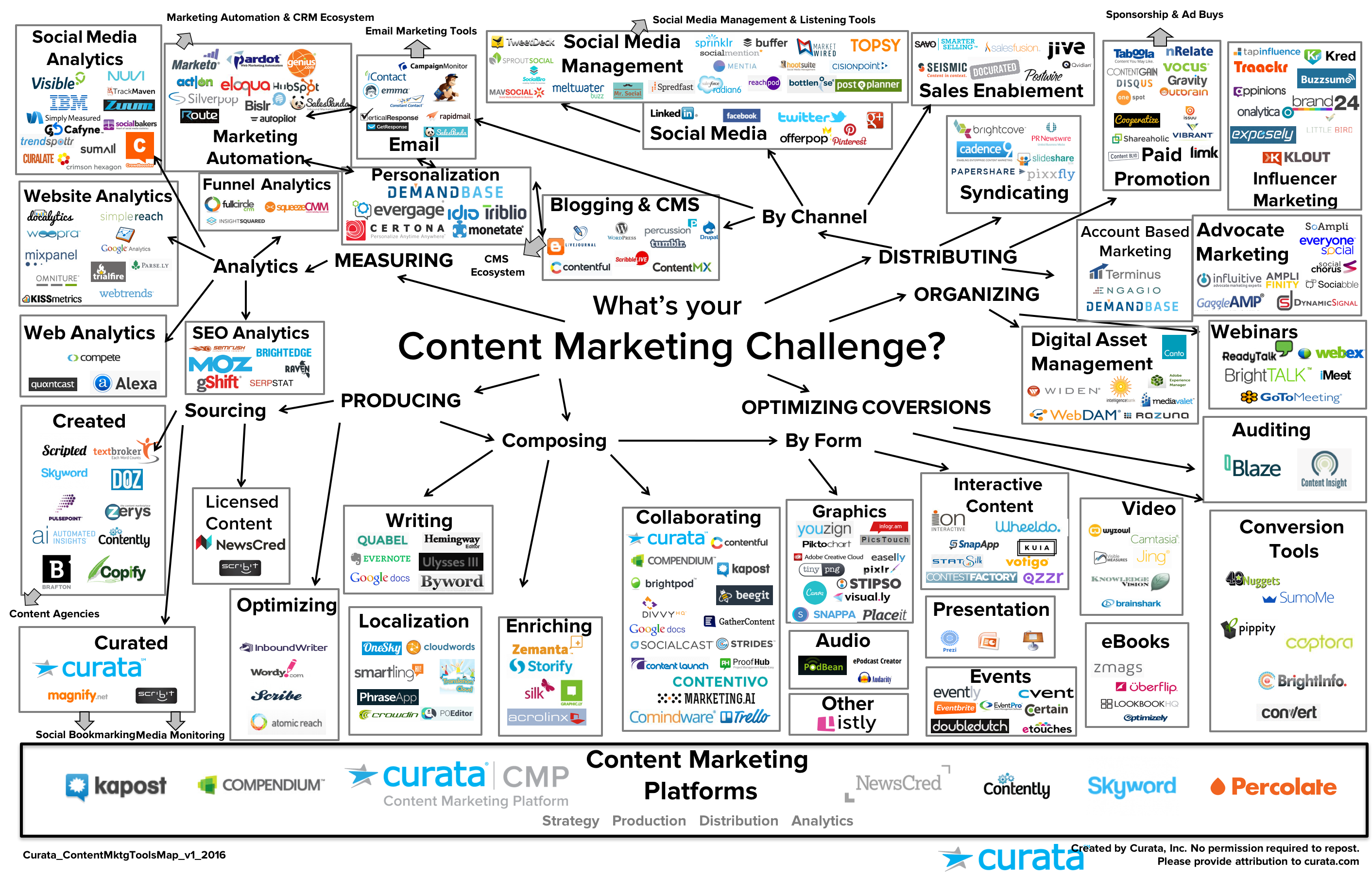 Content marketing tools map