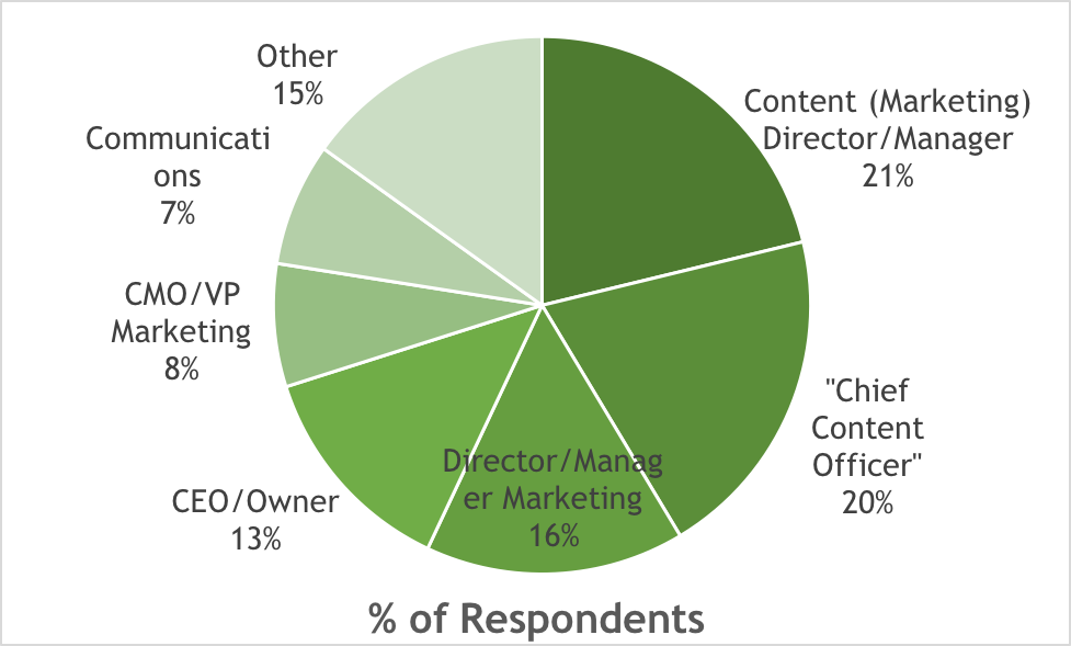 Chief Content Officer pie chart