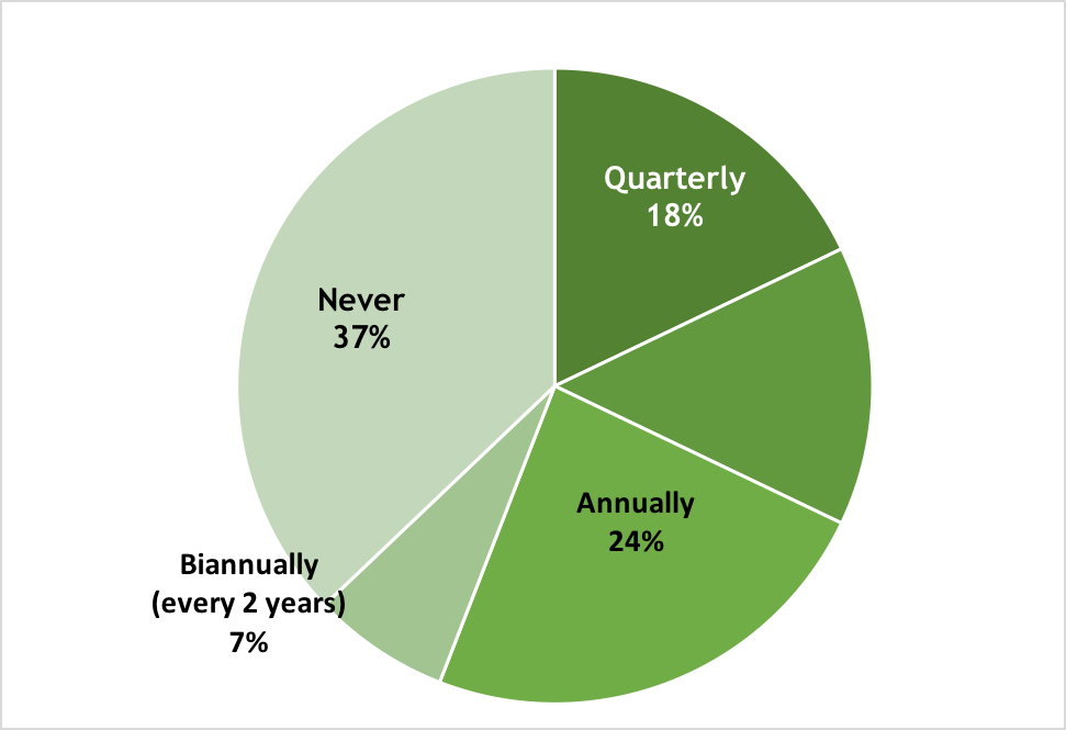 Content Auditing pie chart