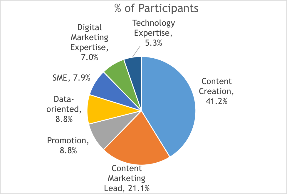 Content Marketing Skillsets pie chart