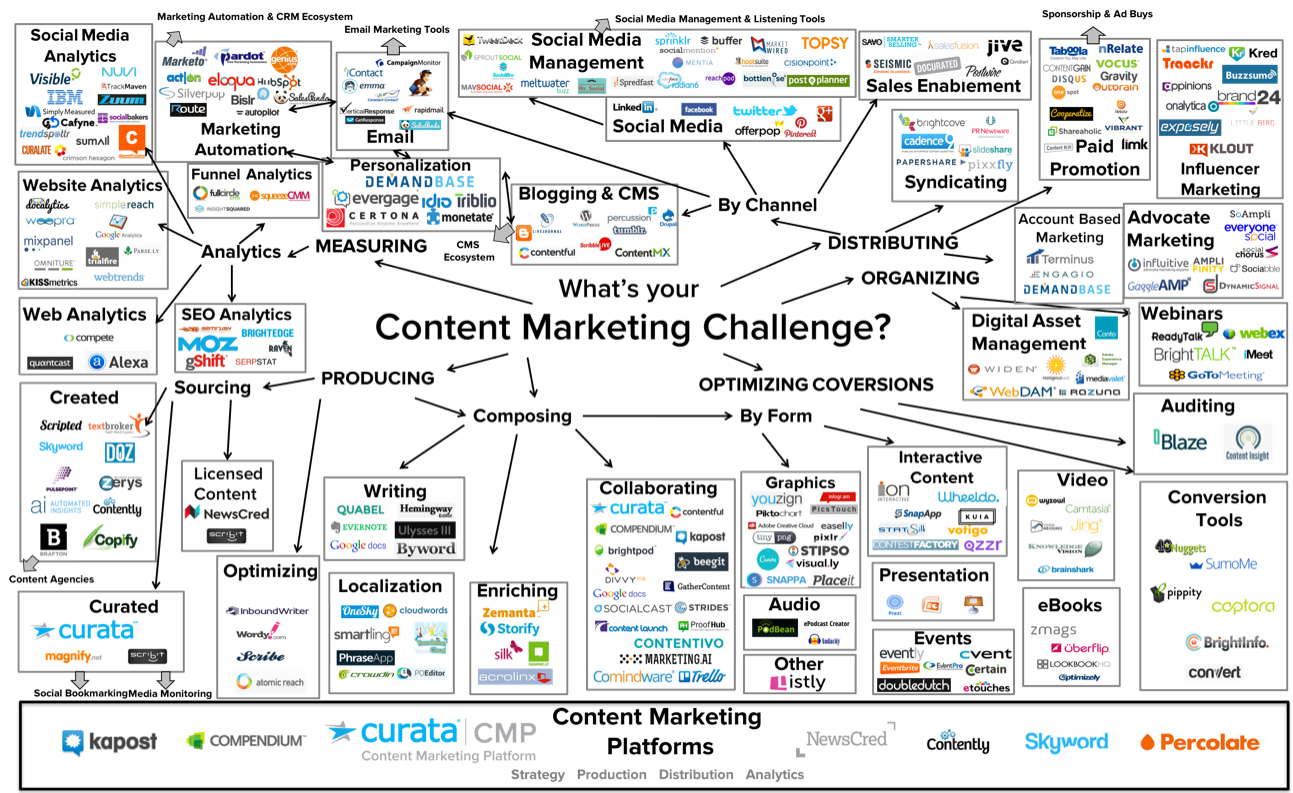 Content Marketing Tools Universe