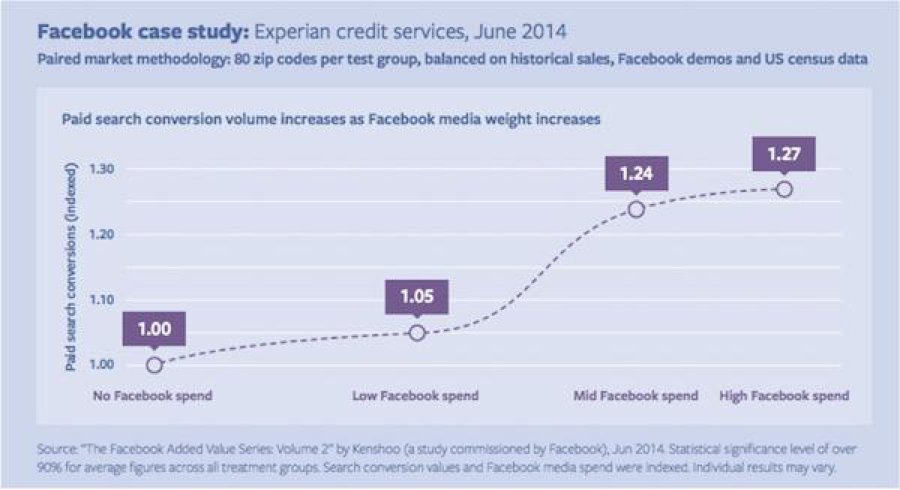 Social media advertising: Experian Facebook case study