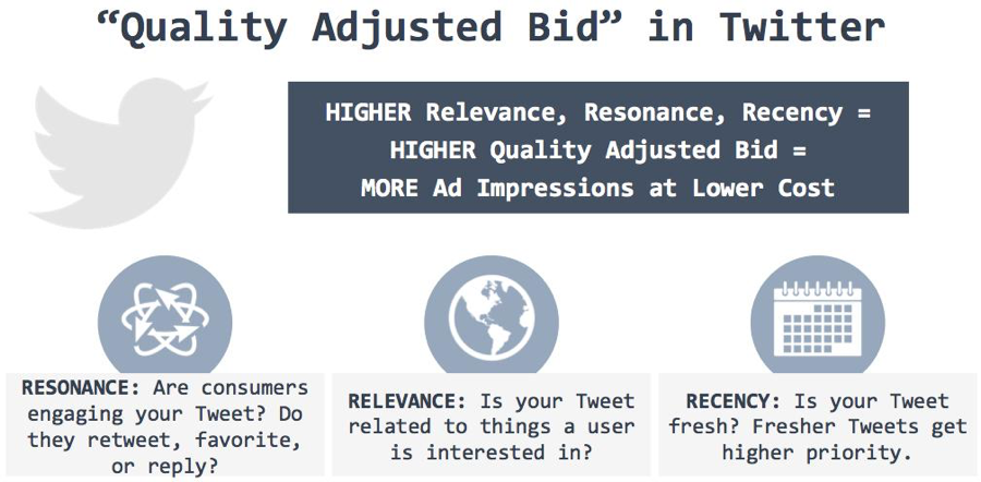 Twitter quality adjusted bid
