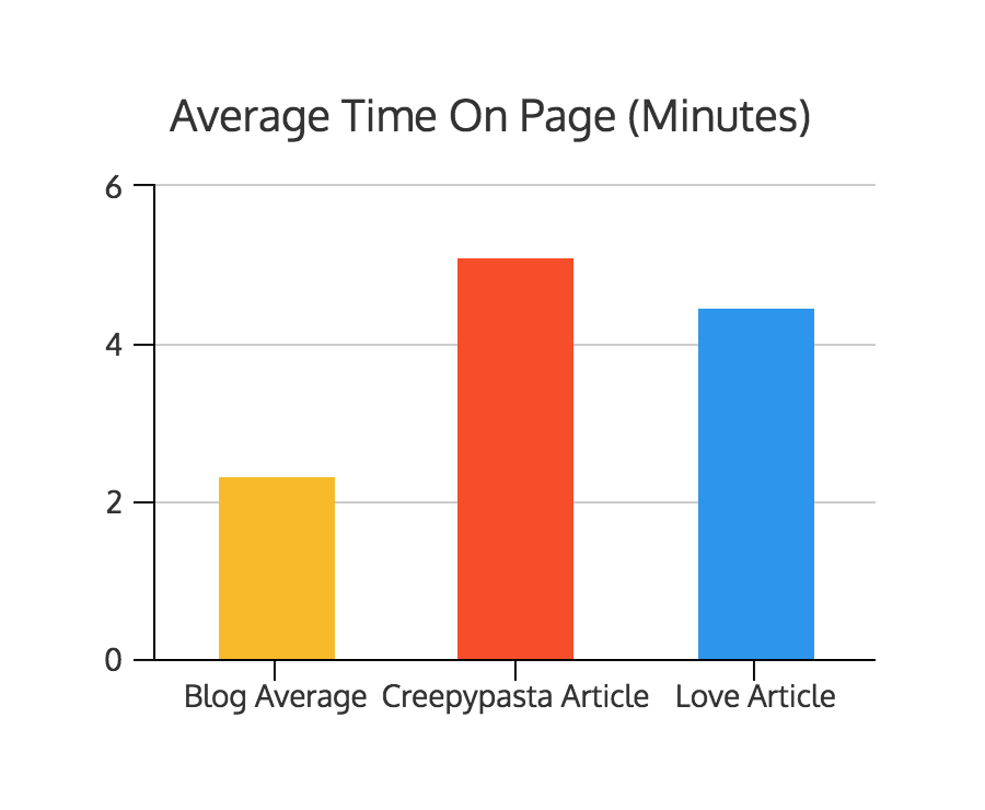 Venngage average time on page