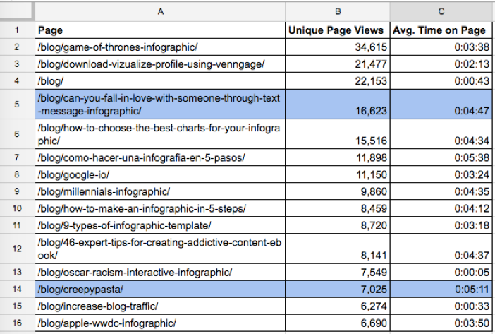 Venngage blog post traffic