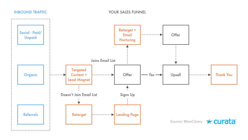 Content-Conversion-Funnel