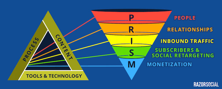PRISM conversion funnel