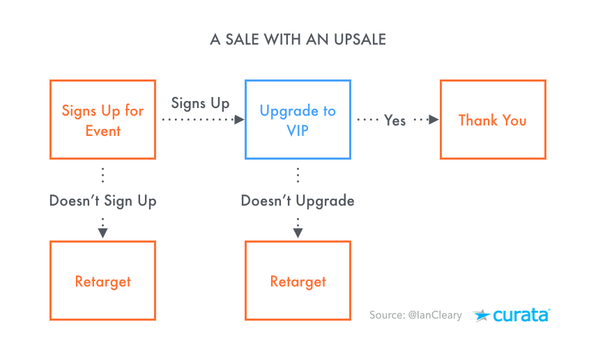 Sales-Funnel-Upsell