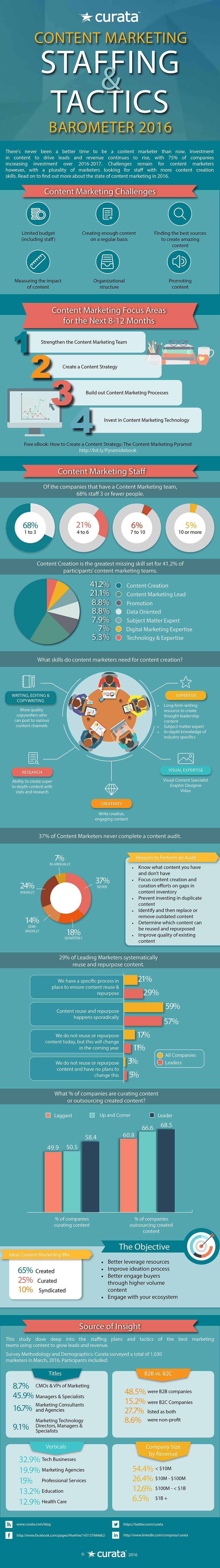 Content marketing infographic 2016