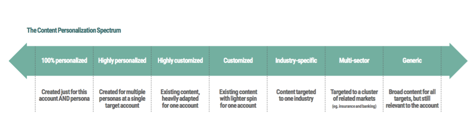 Content personalization spectrum for account based marketing