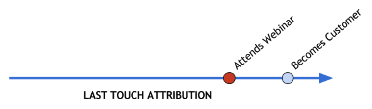 Last_Touch_Attribution_example