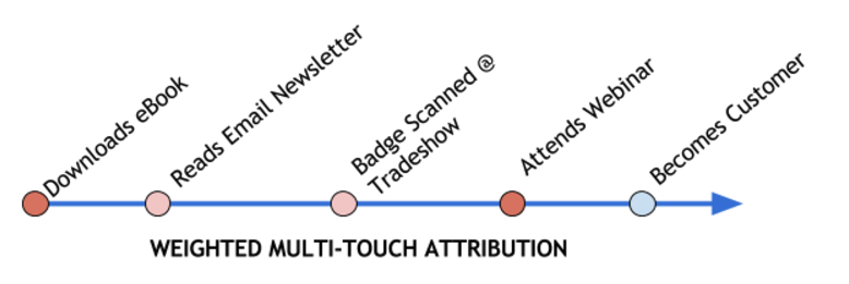 Weighted_Multi-Touch_Attribution_Model