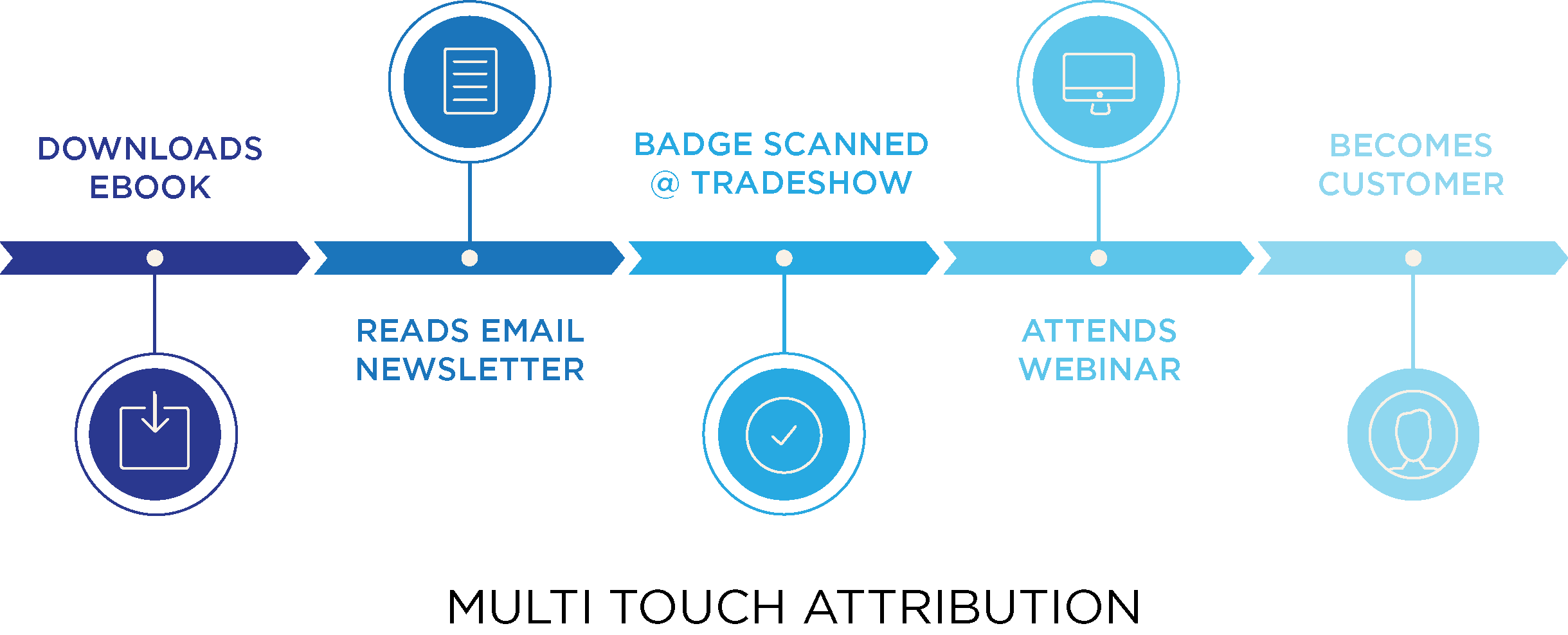 Salesforce campaign influence marketing attribution how to in this example an ebook newsletter badge scan at a trade show and a webinar all receive equal credit for the sale fandeluxe Images