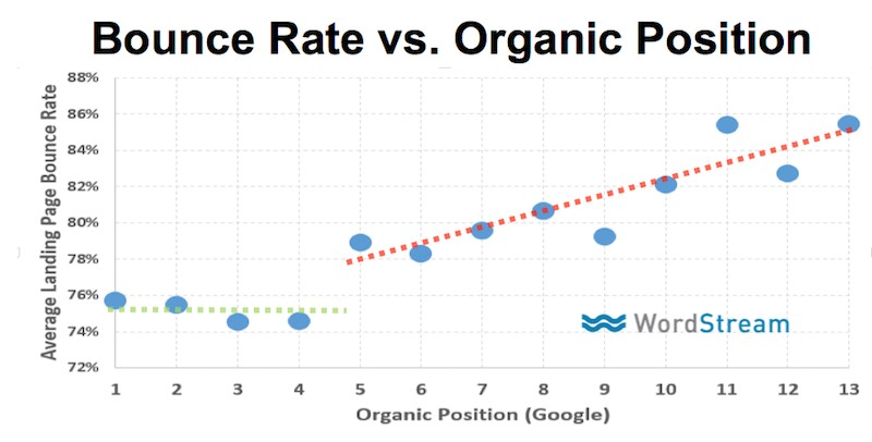 bounce-rate-vs-organic position