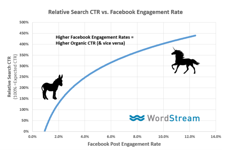 organic search ctr vs social engagement