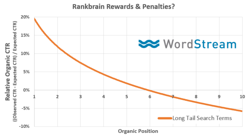 relative organic ctr vs organic position
