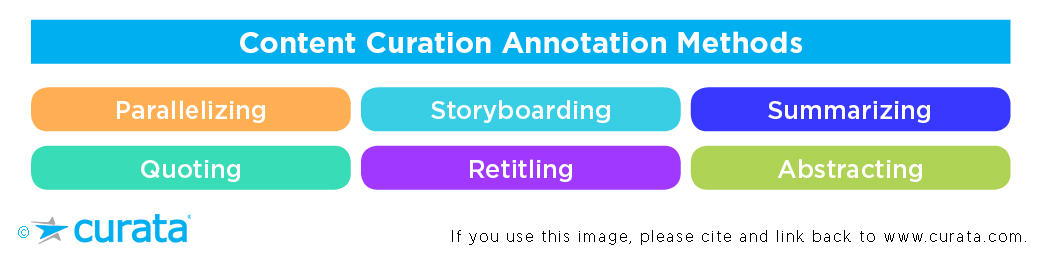 Content Curation: 6 Templates for Effective Content Annotation