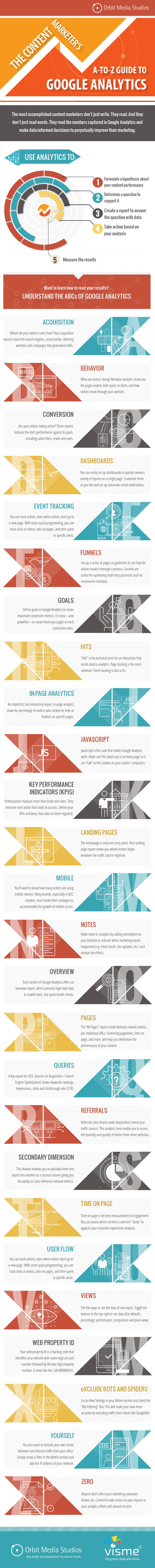 The A-to-Z of Google Analytics for Content Marketers Infographic