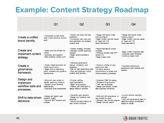 ppc strategy template - content audit template a touchstone for developing